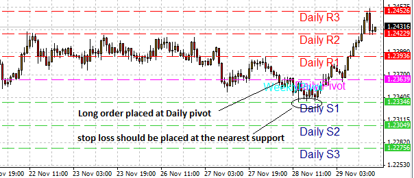 Forex trading stop loss take profit