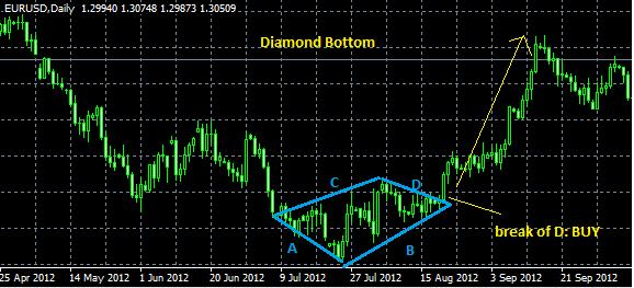 Diamond pattern in forex